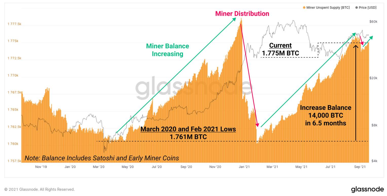 Offerta non spesa appartenente ai miner di Bitcoin