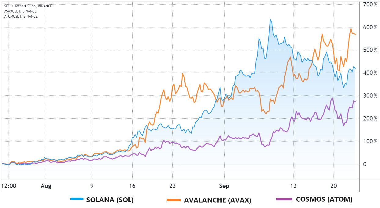 Derivatives data suggests Solana has reached a short-term top