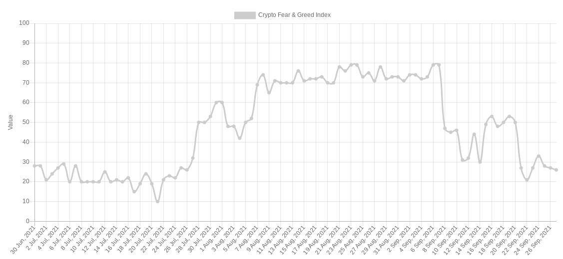 Grafico del Crypto Fear & Greed Index
