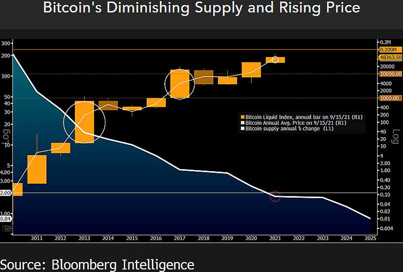 Grafico dei dati sull'offerta di Bitcoin vs. BTC/USD
