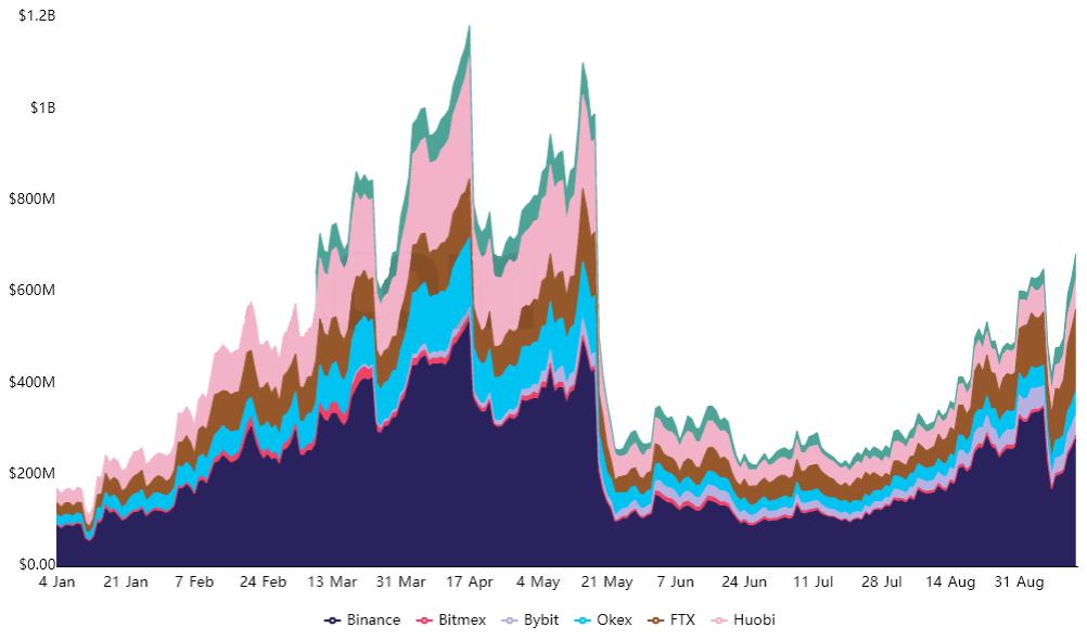 Open interest aggregato dei future su Polkadot
