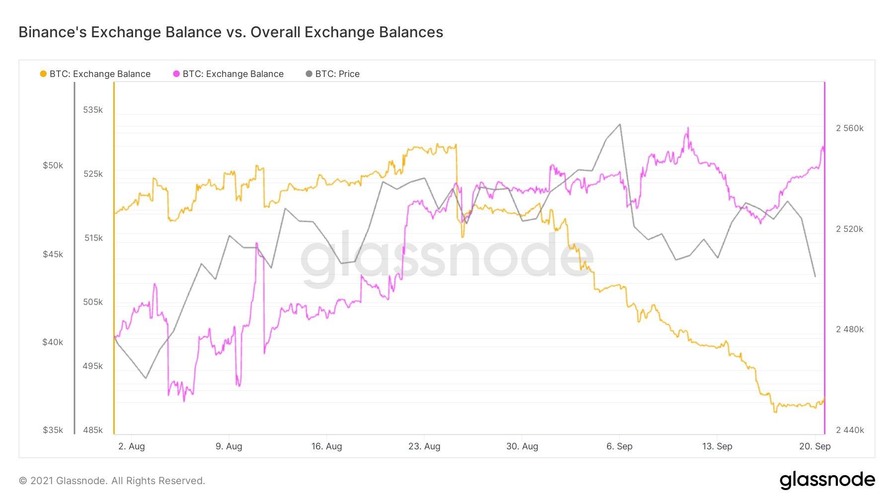 Grafico comparativo delle riserve di Bitcoin sugli exchange