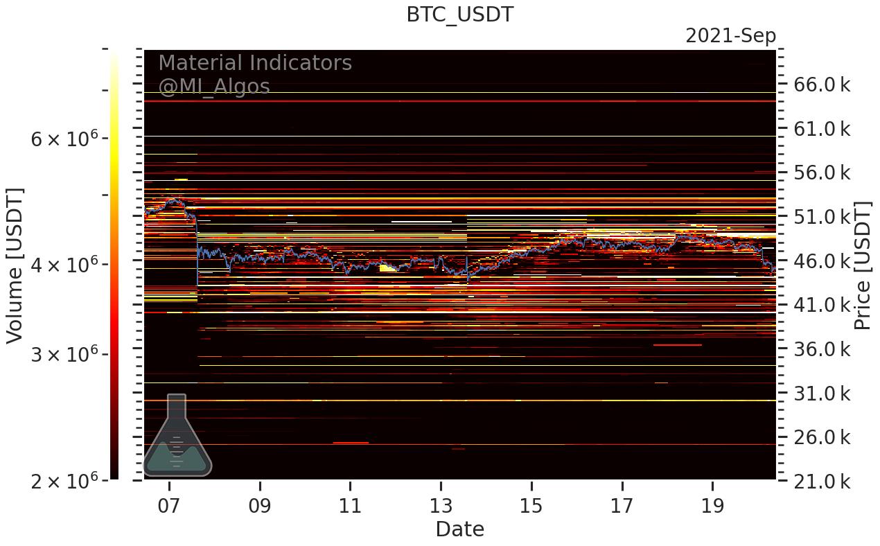 Livelli di acquisto e di vendita in BTC/USD (Binance), 20 settembre