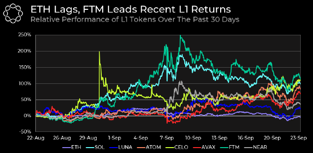 Relative performance of L1 tokens over the past 30 days. Source: Delphi Digital