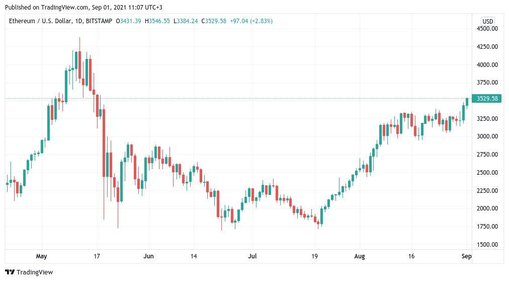 ETH/USD, grafico candele a un giorno (Bitstamp). Fonte: TradingView