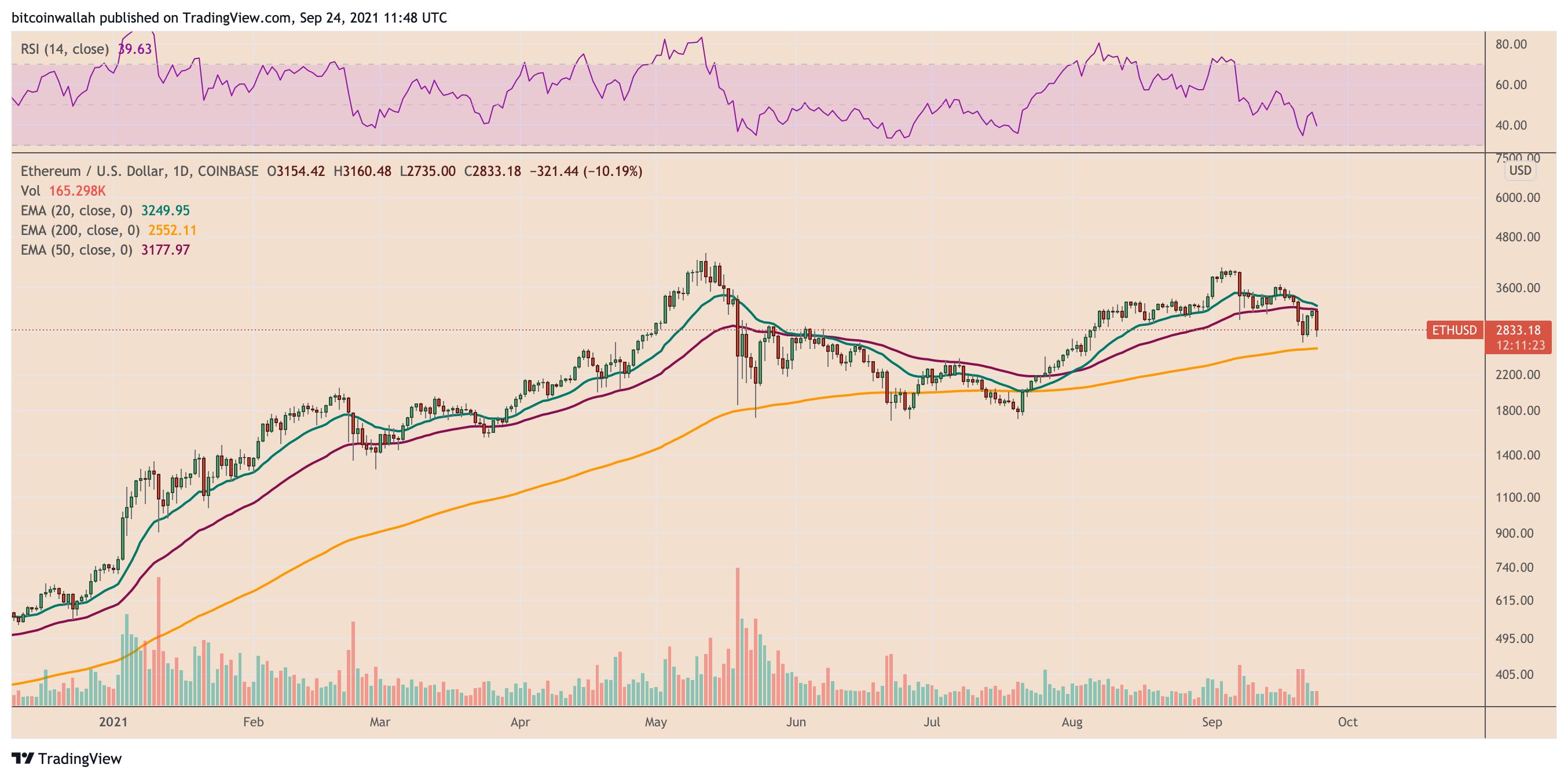 Grafico giornaliero di ETH/USD