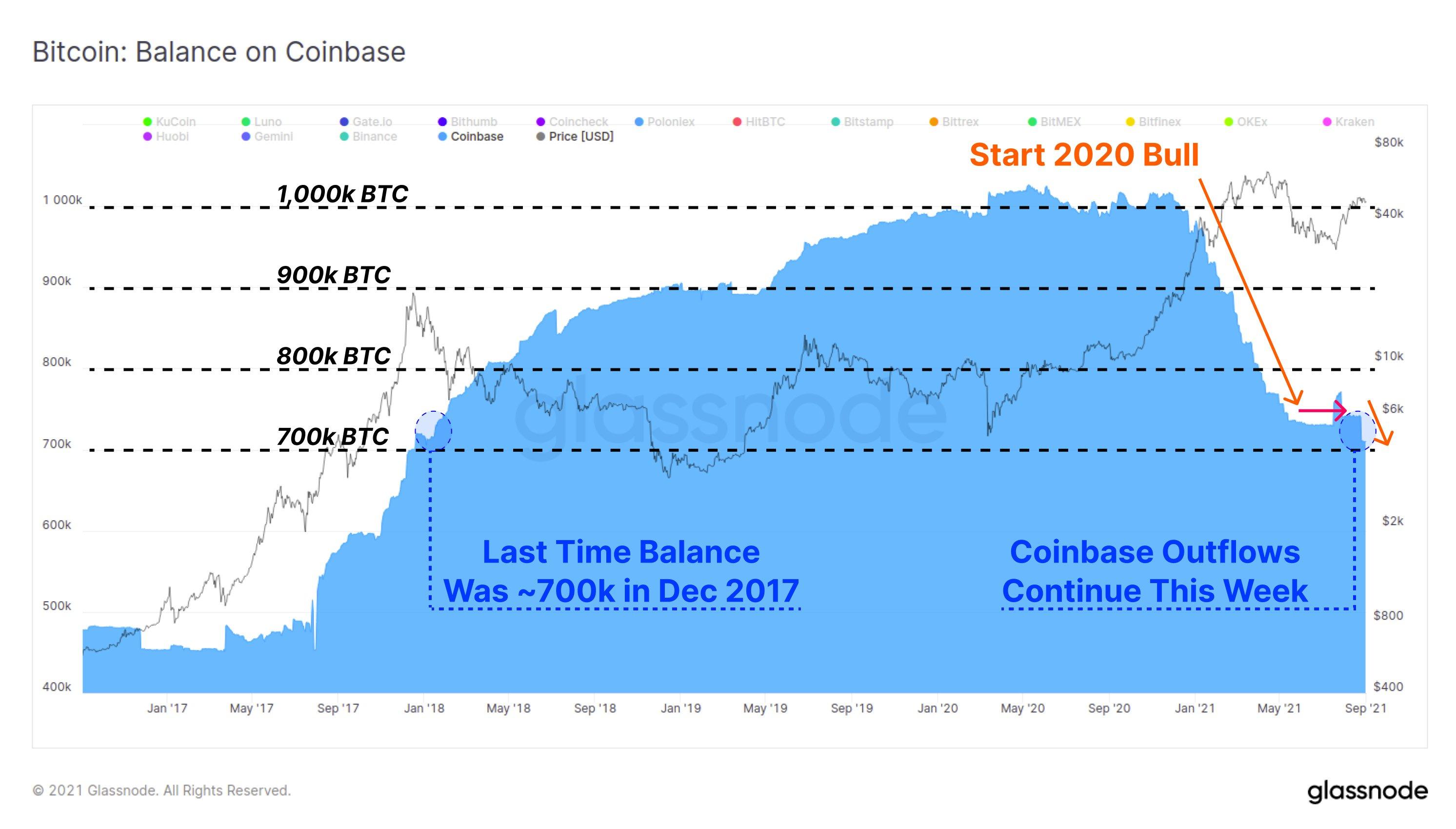Bilancio di BTC su Coinbase. Fonte: Glassnode/ Twitter