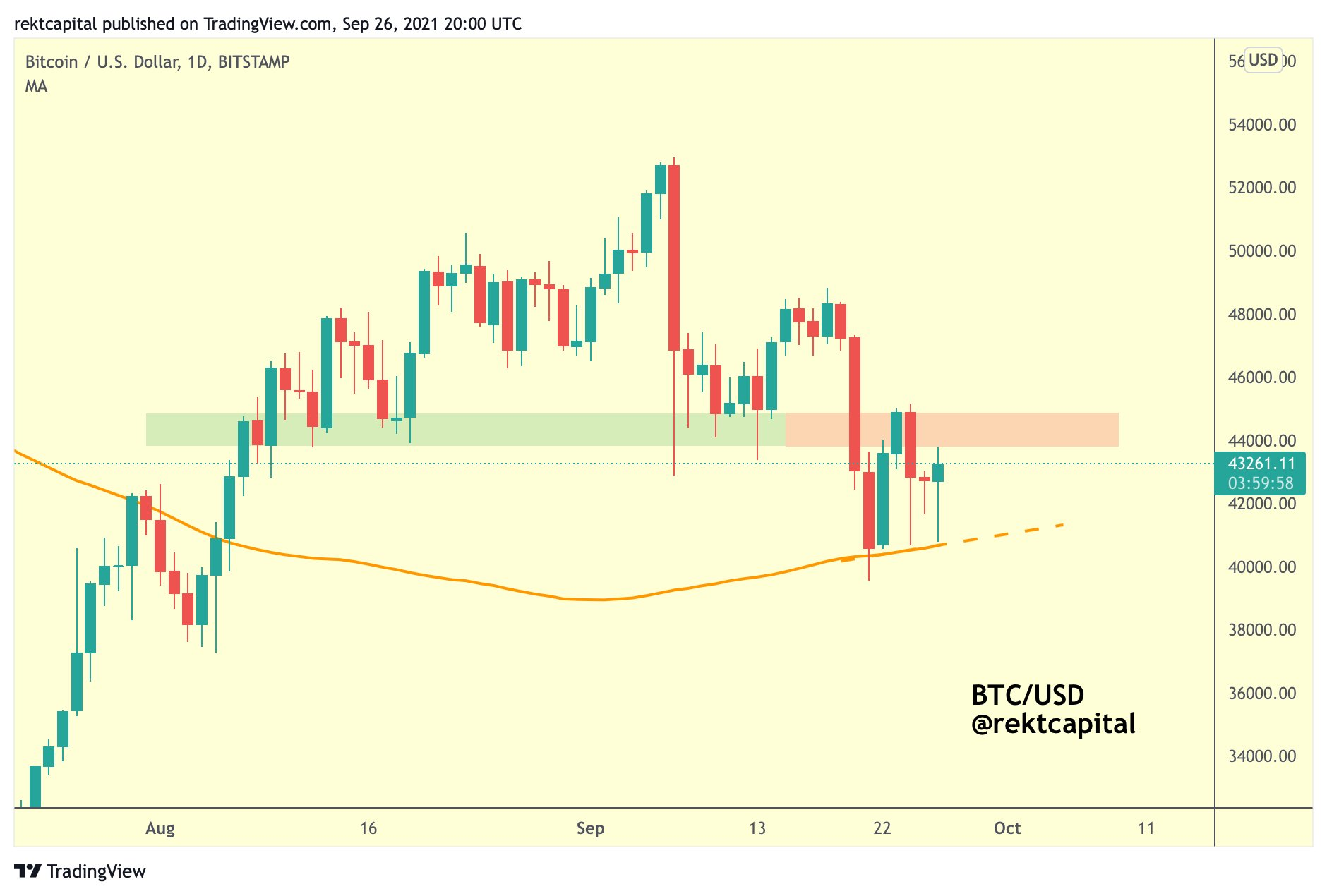 Scenario in BTC/USD