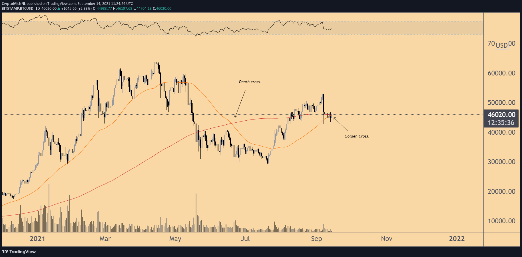 analisi di mercato btc usd bitcoin gold tradens