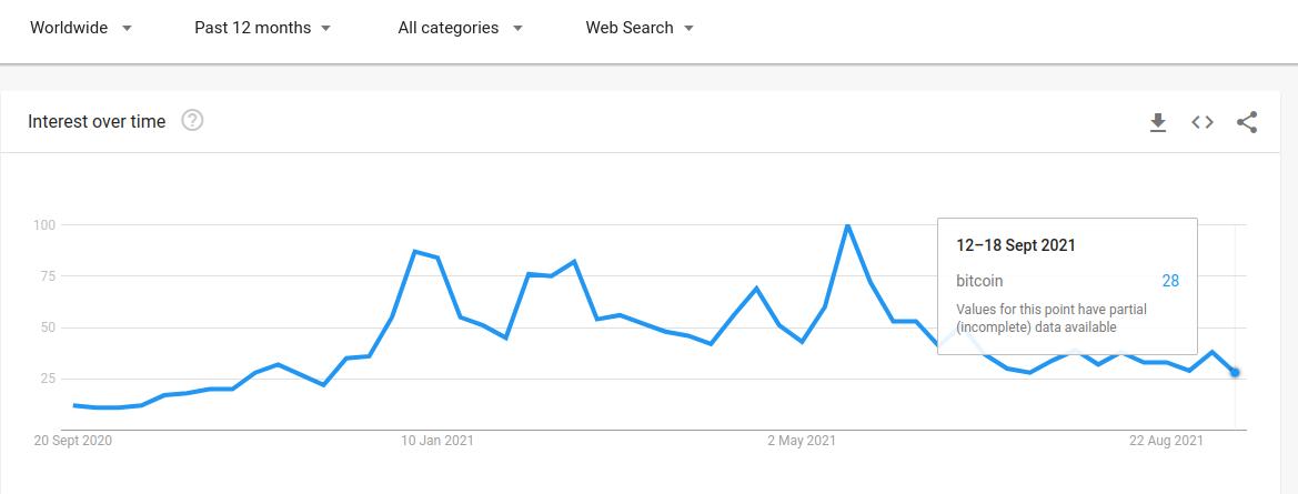 """Dati di Google Trends per il termine """"Bitcoin."""" Fonte: Google Trends"""