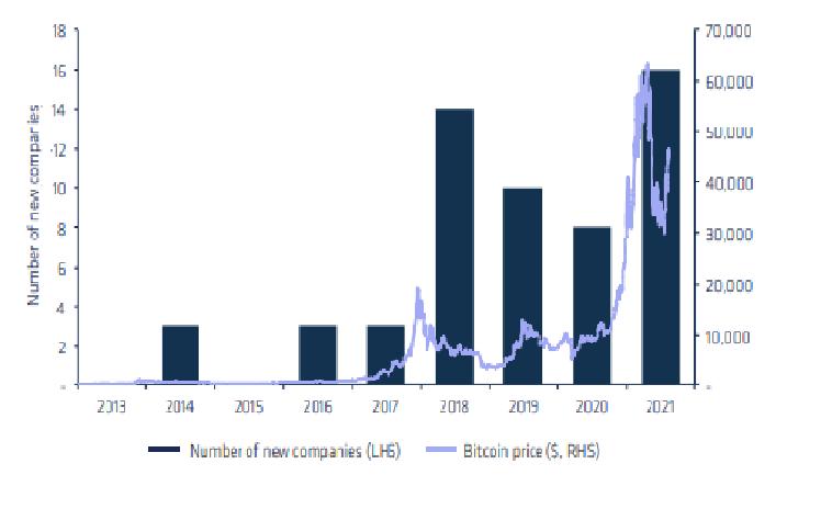 Общая рыночная капитализация публичных криптовалютных акций с января увеличилась в четыре раза