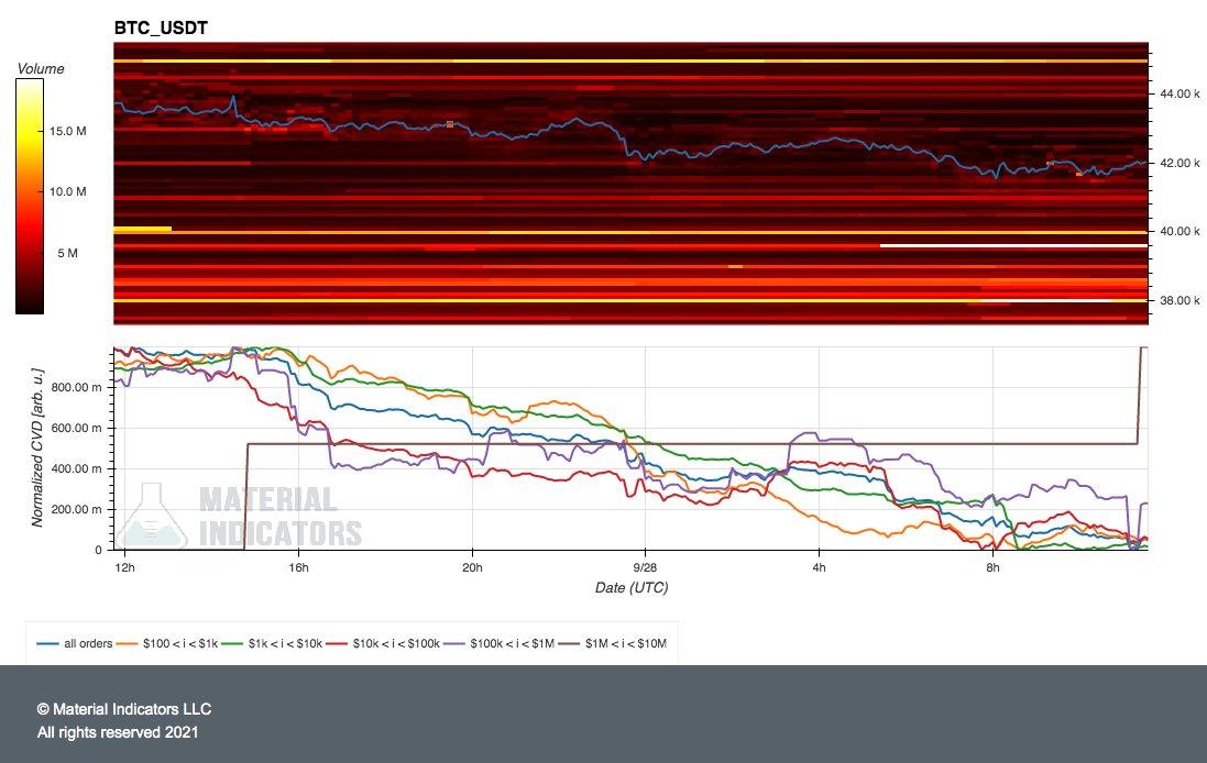 Grafico delle attività di whale su exchange vs. BTC/USD