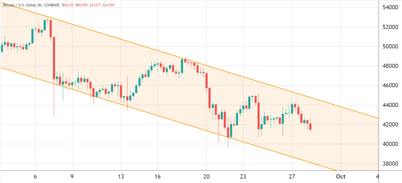 Bears apply the pressure as Bitcoin price revisits the $41K 'falling knife' zone