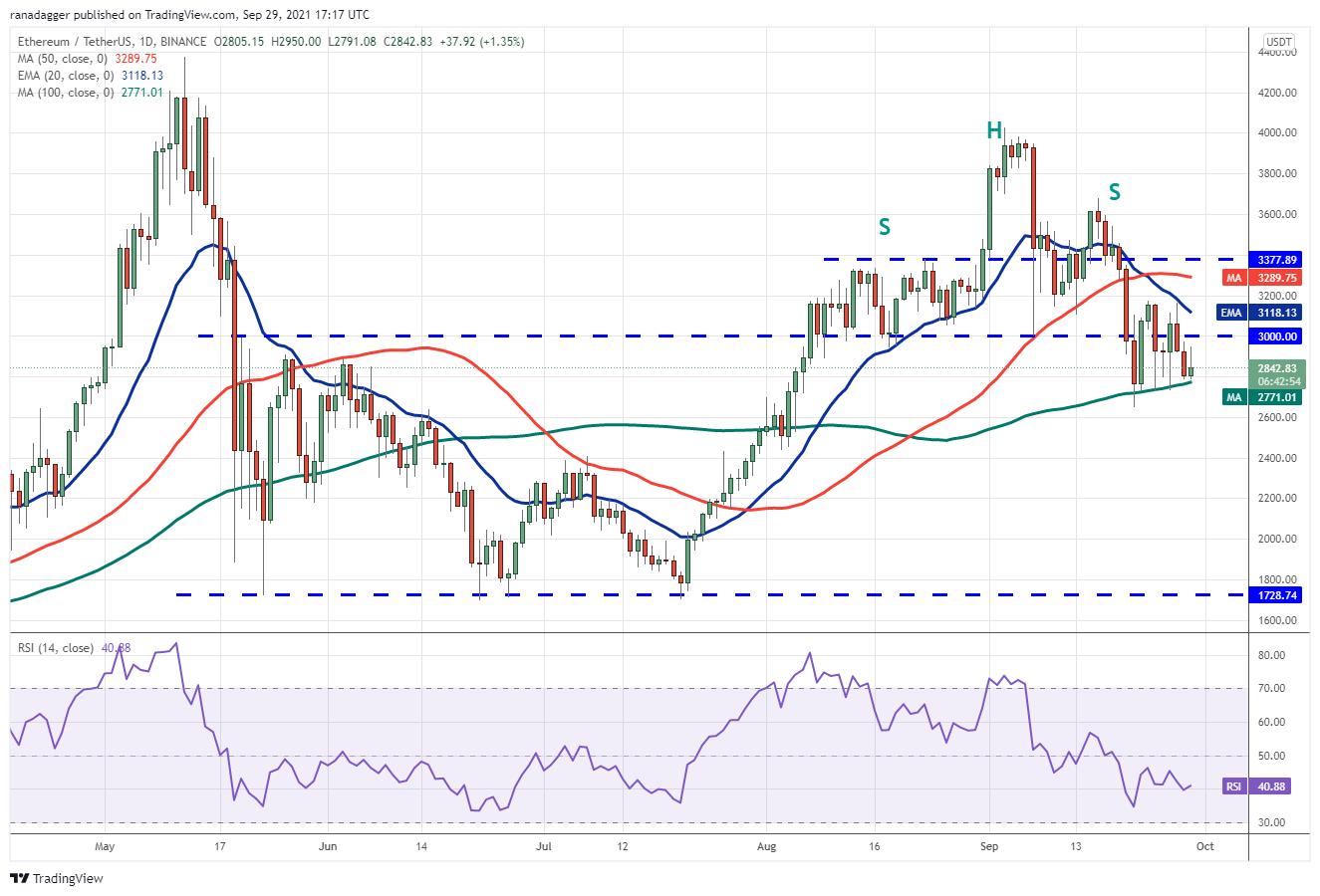 BTCがアルトコインの重荷に 仮想通貨チャート分析:ビットコイン・イーサ・XRP(リップル)