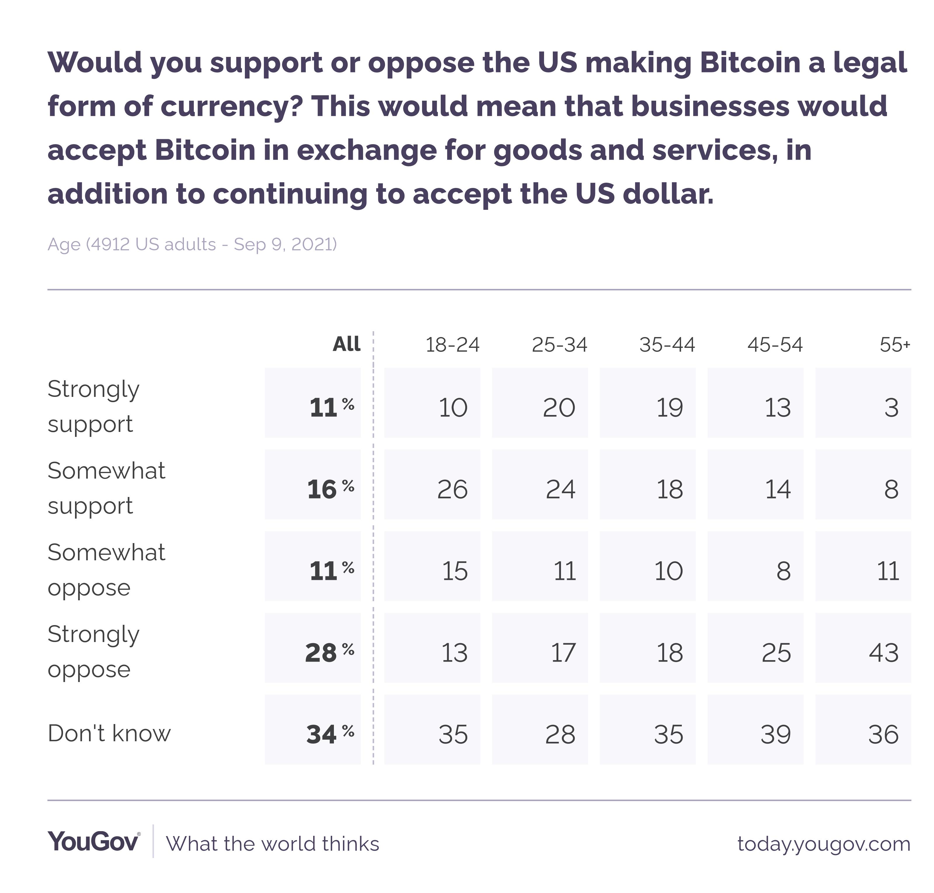 调查:27%的美国居民支持美国承认比特币为法定货币