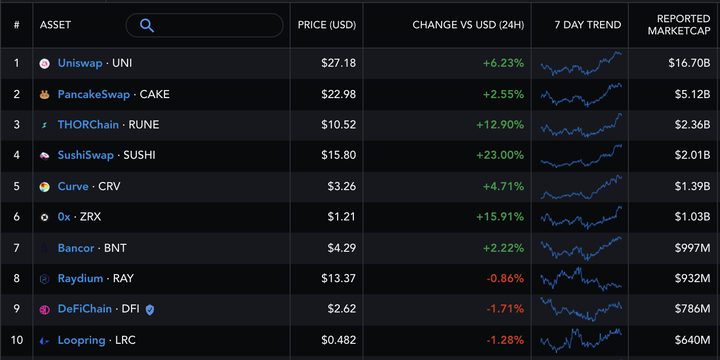 SushiSwap leads DEX token gains as SUSHI price rises by 23% in 24 hours