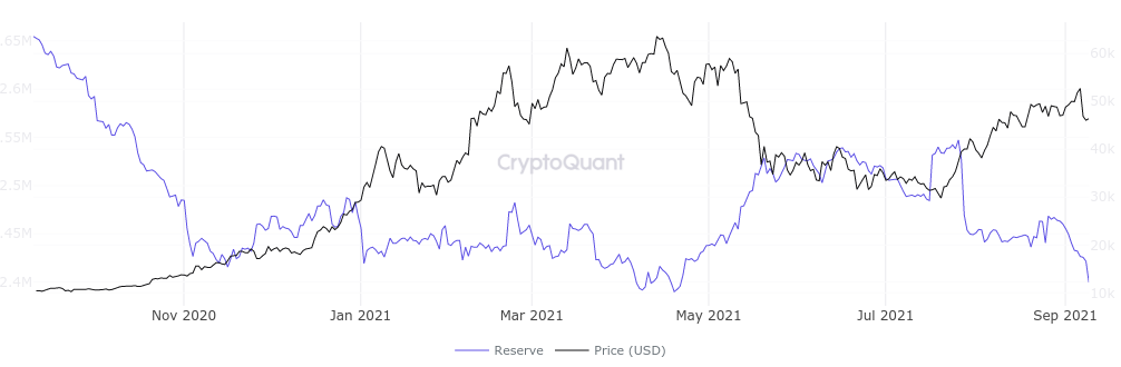 Bitcoin exchange reserves near record low, with traders eyeing K BTC price support