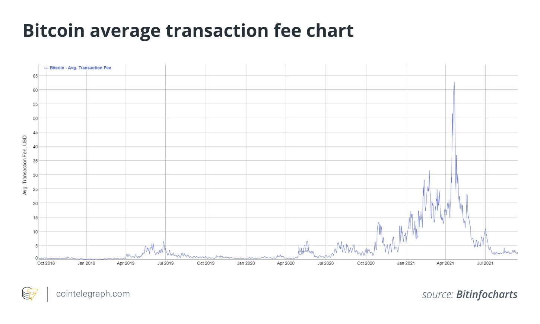 btc ultima data bitcoin live trading graph