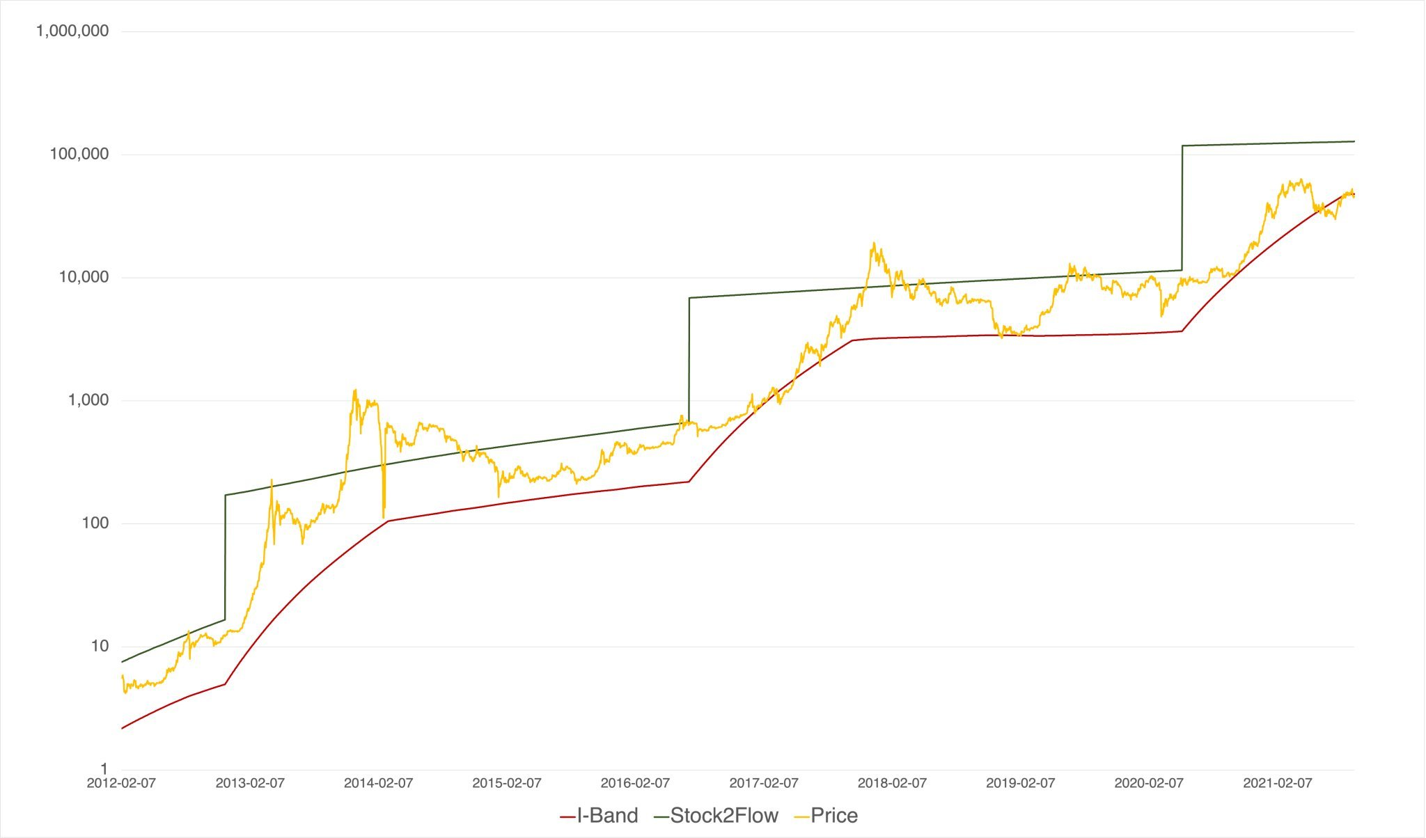 Grafico del prezzo minimo di Bitcoin basato sull'offerta illiquida