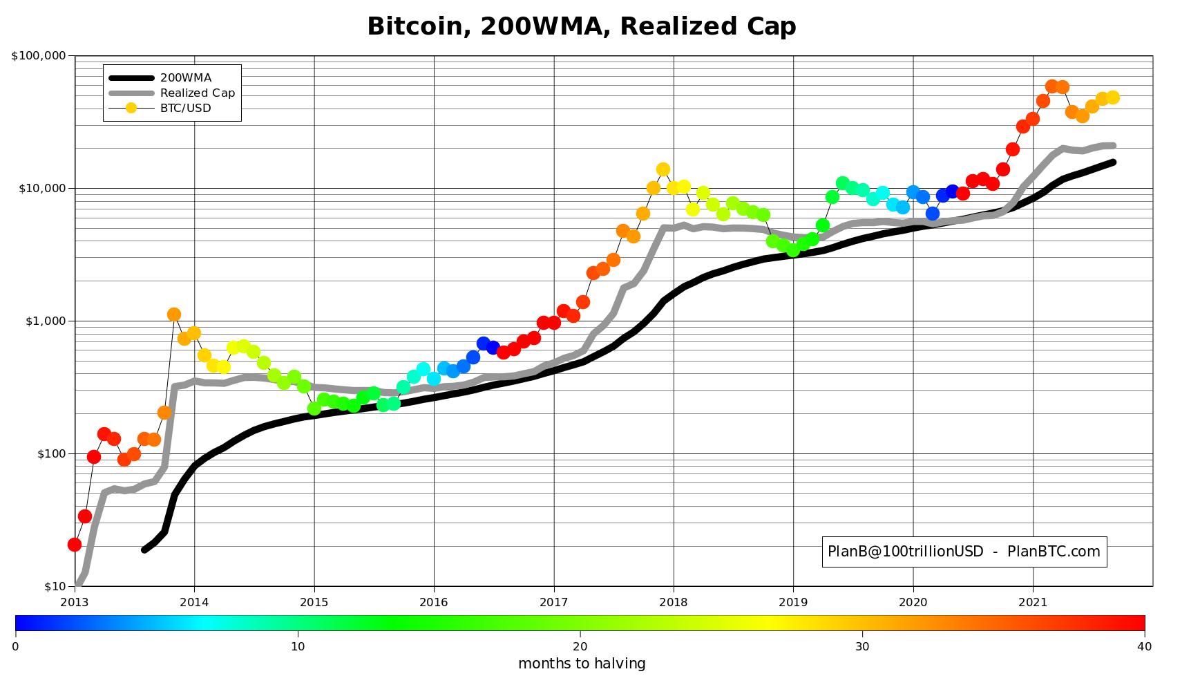 Confronto fra 200- WMA, Realized Cap e prezzo di BTC/USD. Fonte: PlanB/ Twitter