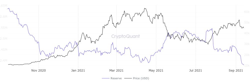 BTC price nears $46K with Bitcoin exchange reserves lower than November 2020