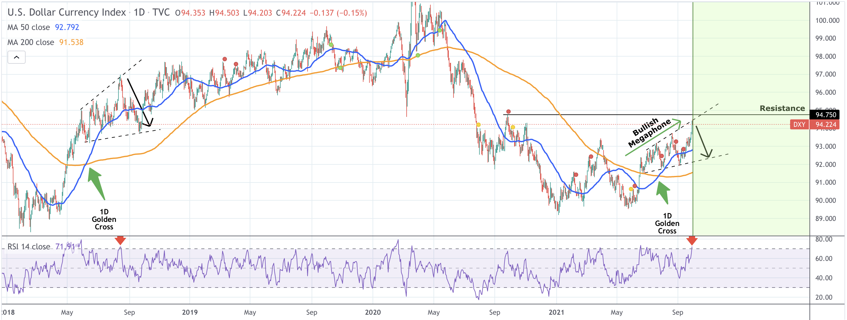 YourCryptoMind e21d41ac-183e-412a-9ae3-2bf77d619e77 Bitcoin price eyes $50K as the US dollar retreats after hitting its one-year high