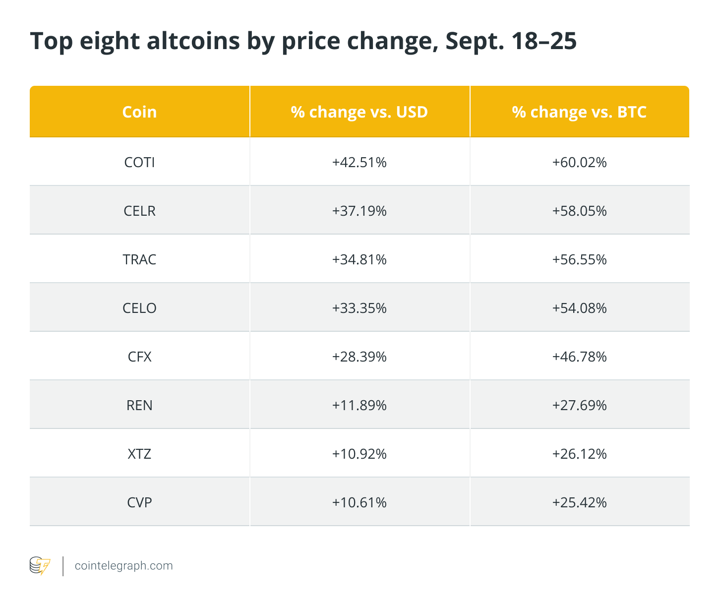 This key trading algo spotted bullish altcoin setups even as BTC price fell