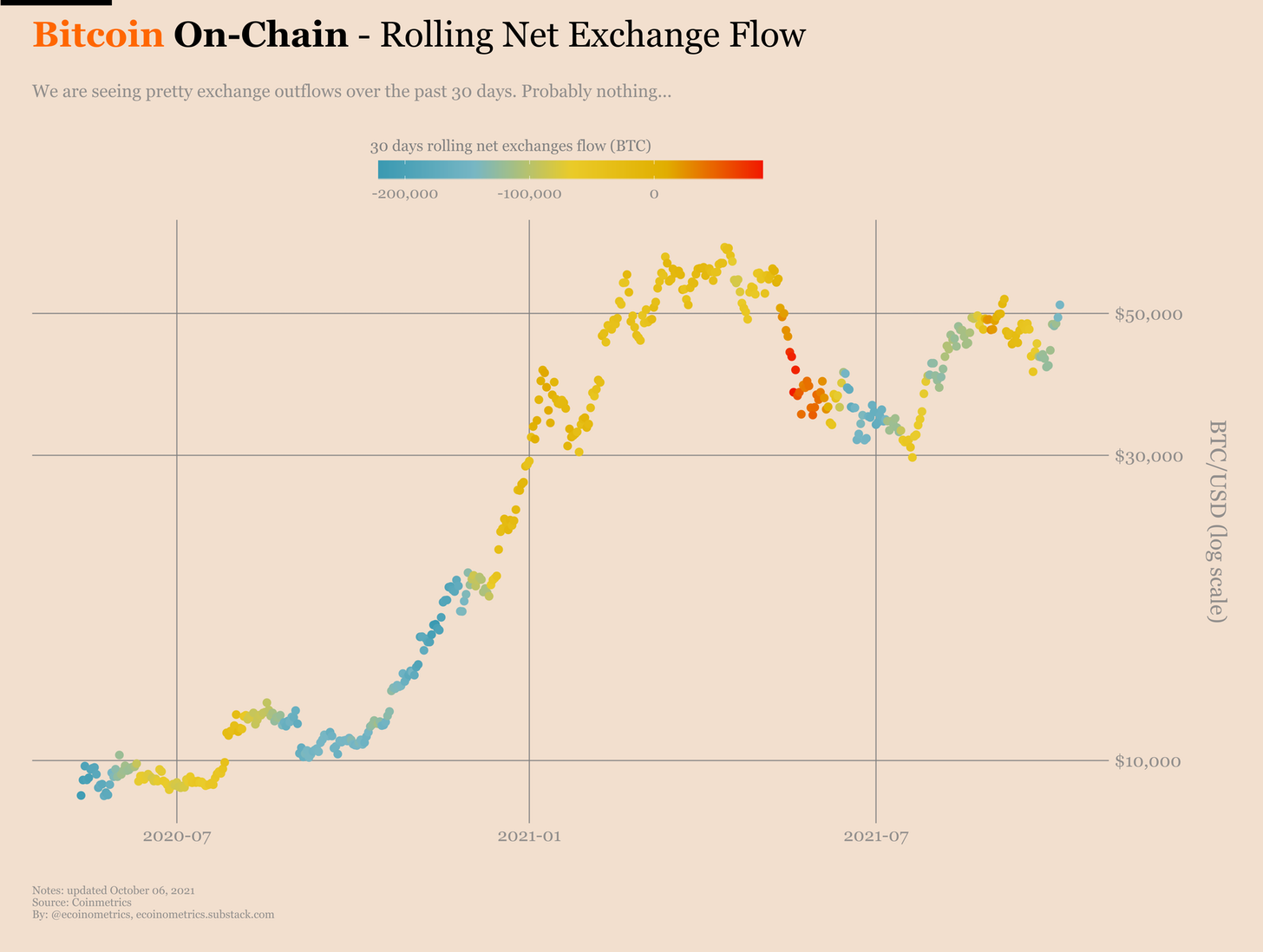 Flusso netto di Bitcoin su exchange