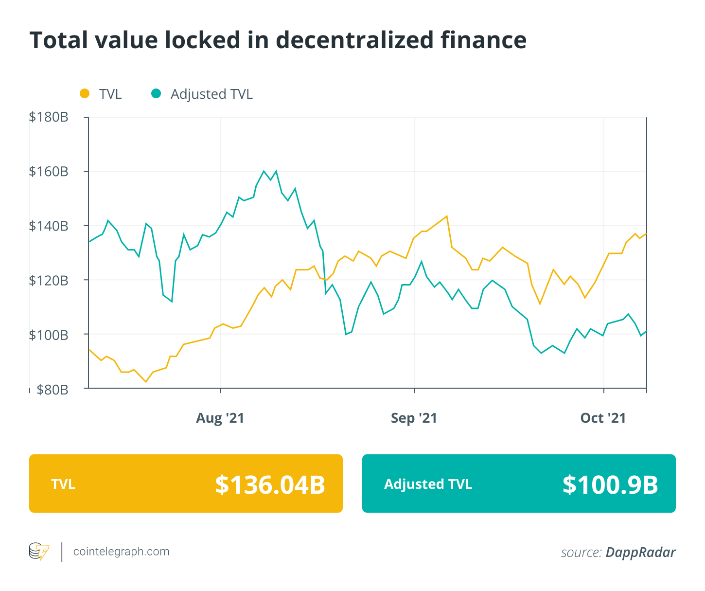 Finance Redefined: MakerDAO goes green and BoA bullish on DeFi, Oct. 1–8 1