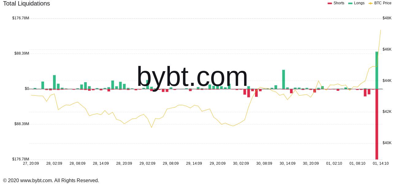 Liquidazioni di Bitcoin, grafico a un'ora. Fonte: Bybt