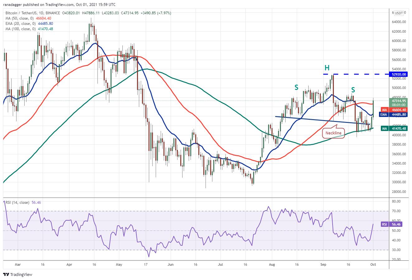 Price analysis 10/1: BTC, ETH, ADA, BNB, XRP, SOL, DOT, DOGE, LUNA, UNI2