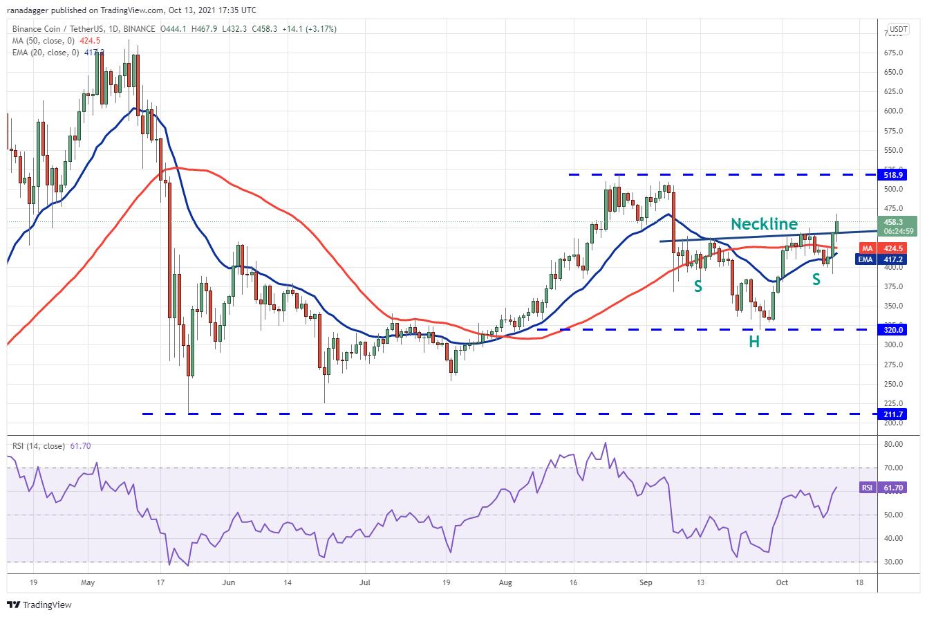 Price analysis 10/13: BTC, ETH, BNB, ADA, XRP, SOL, DOGE, DOT, LUNA, UNI 4