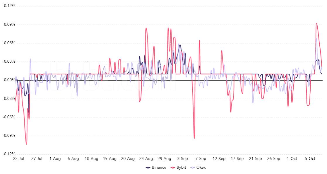What Bitcoin correction? BTC price holds $55K despite several bearish indicators 3