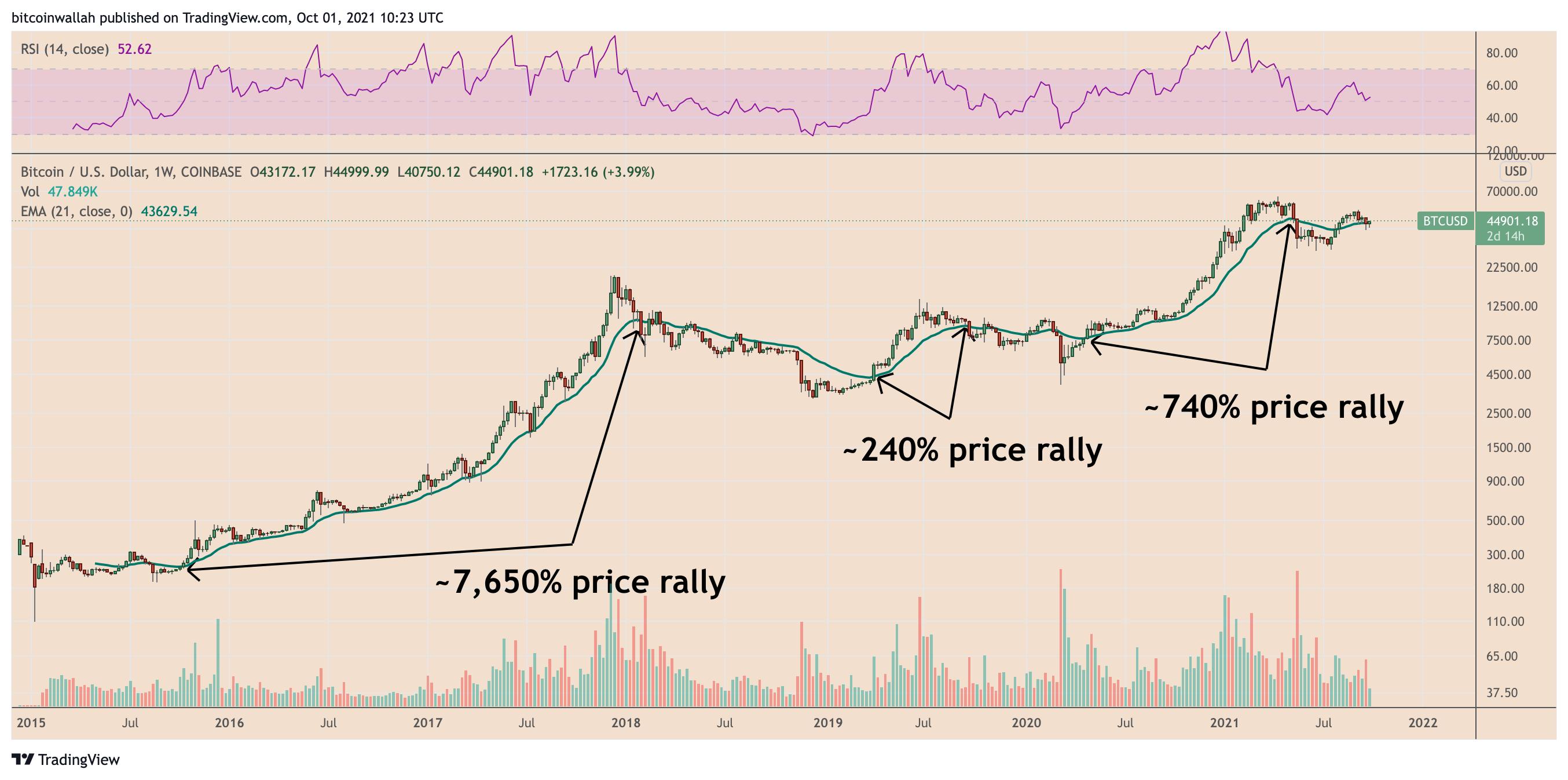 Grafico settimanale di BTC/USD con le bull run incentrate sulla EMA a 21 settimane