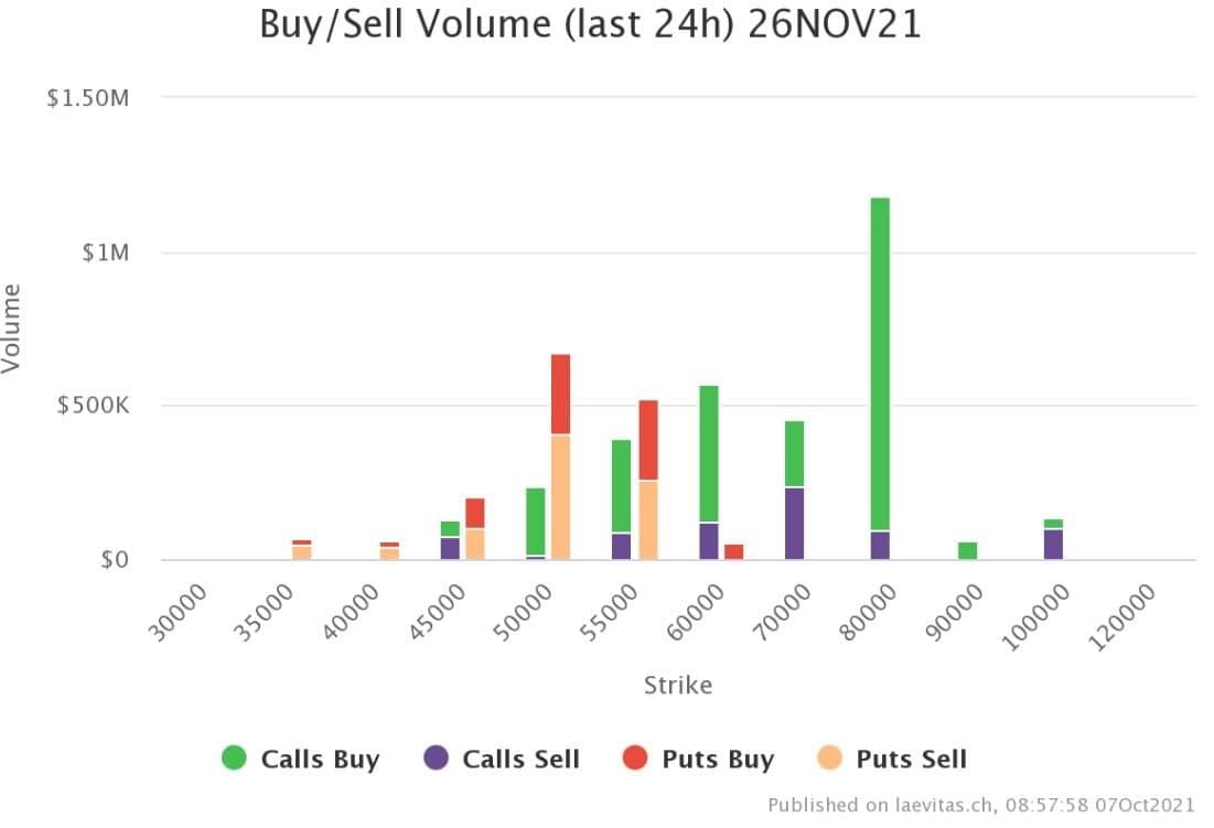 Volume di acquisto/vendita nelle ultime 24 ore per il contratto di opzioni su Bitcoin del 26 novembre