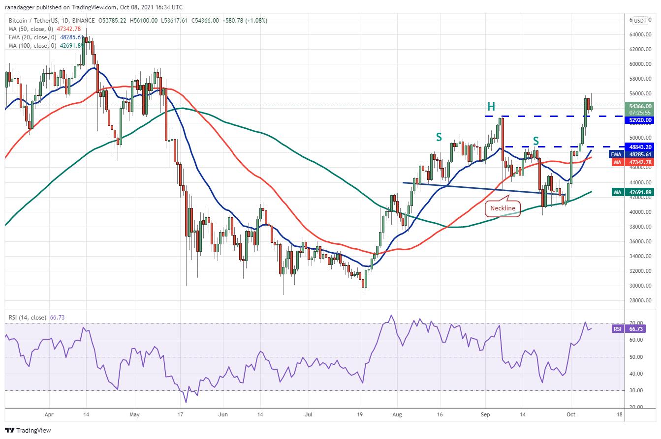 Price analysis 10/8: BTC, ETH, BNB, ADA, XRP, SOL, DOGE, DOT, LUNA, UNI2
