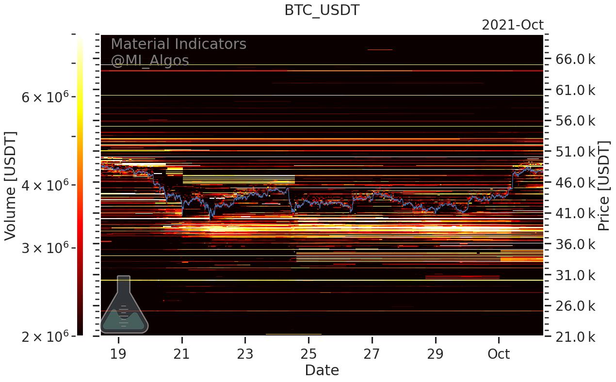 سرمایه گذاران بیت کوین دیگر نمی ترسند، این سطح قیمت بیت کوین را در ادامه مشاهده کنید