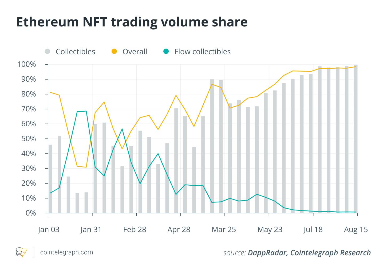 Blockchains vie for NFT market, but Ethereum still dominates — Report2