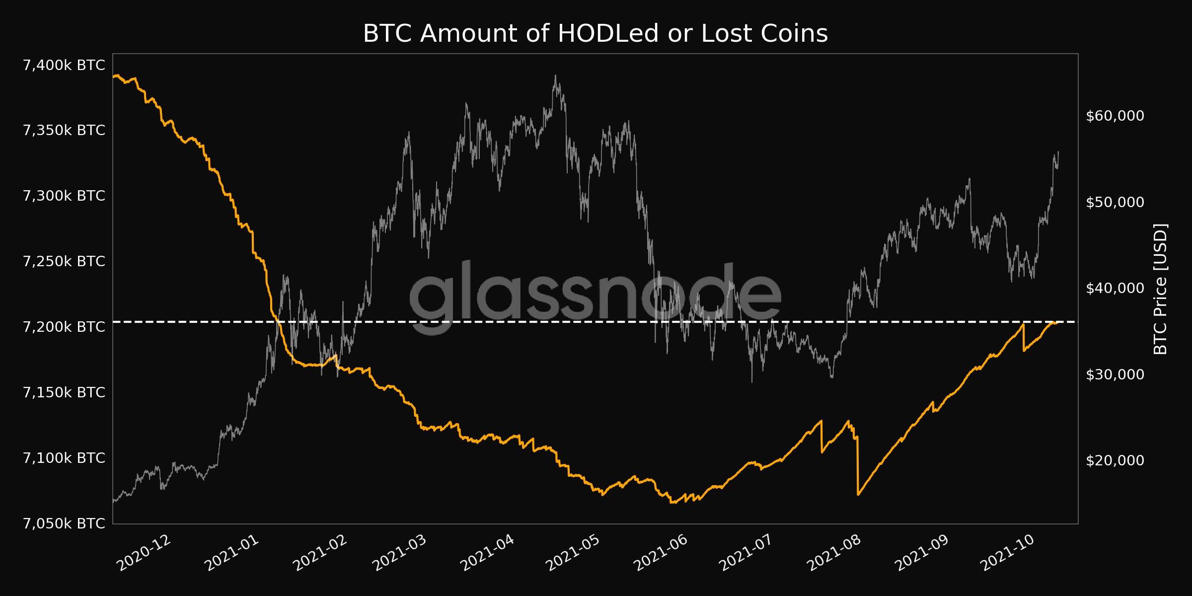 Grafico delle monete HODLate o perse