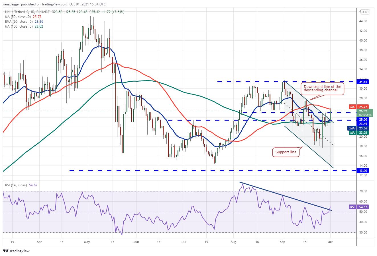 Price analysis 10/1: BTC, ETH, ADA, BNB, XRP, SOL, DOT, DOGE, LUNA, UNI11
