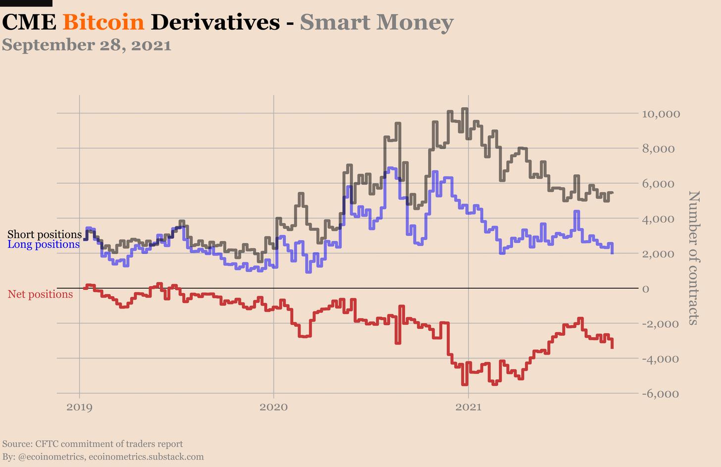 Derivati Bitcoin sul CME - smart money