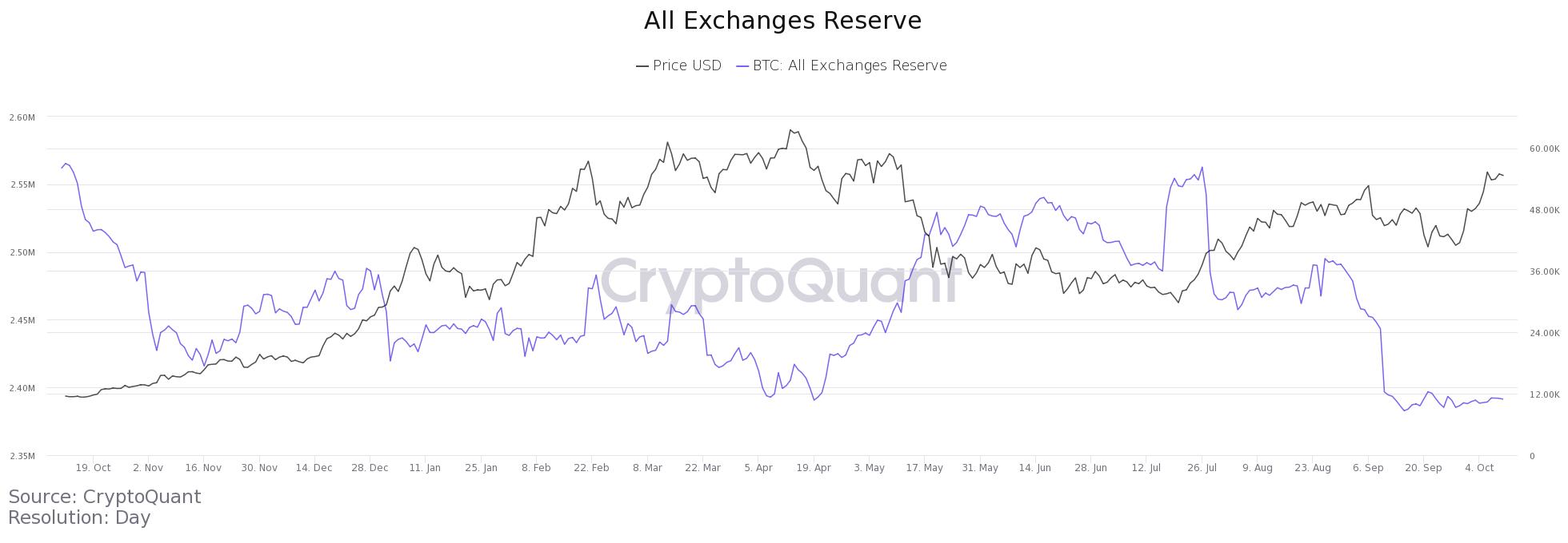Riserve di BTC su tutti gli exchange