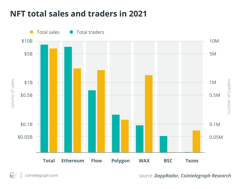 Blockchains vie for NFT market, but Ethereum still dominates — Report1