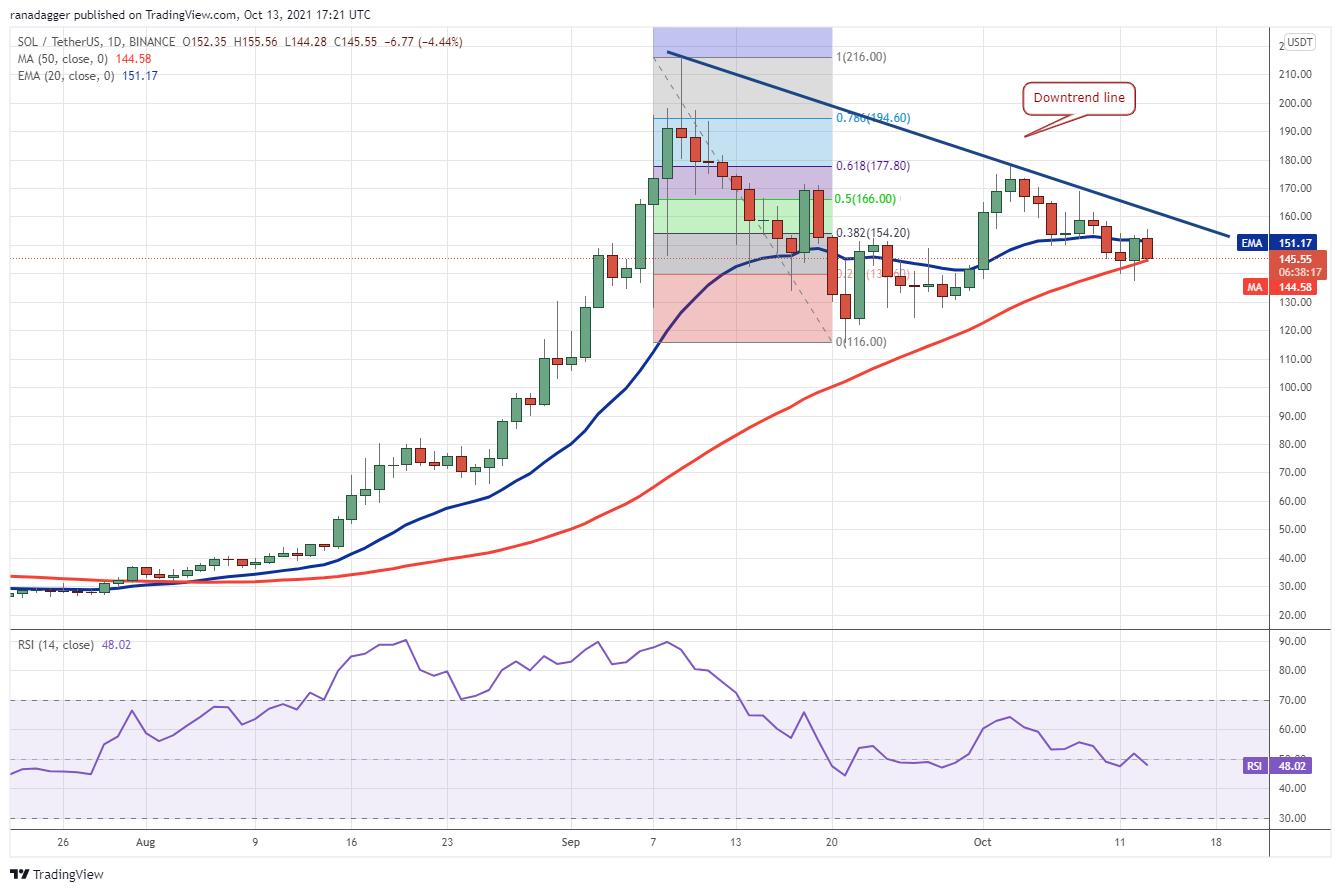Price analysis 10/13: BTC, ETH, BNB, ADA, XRP, SOL, DOGE, DOT, LUNA, UNI 7