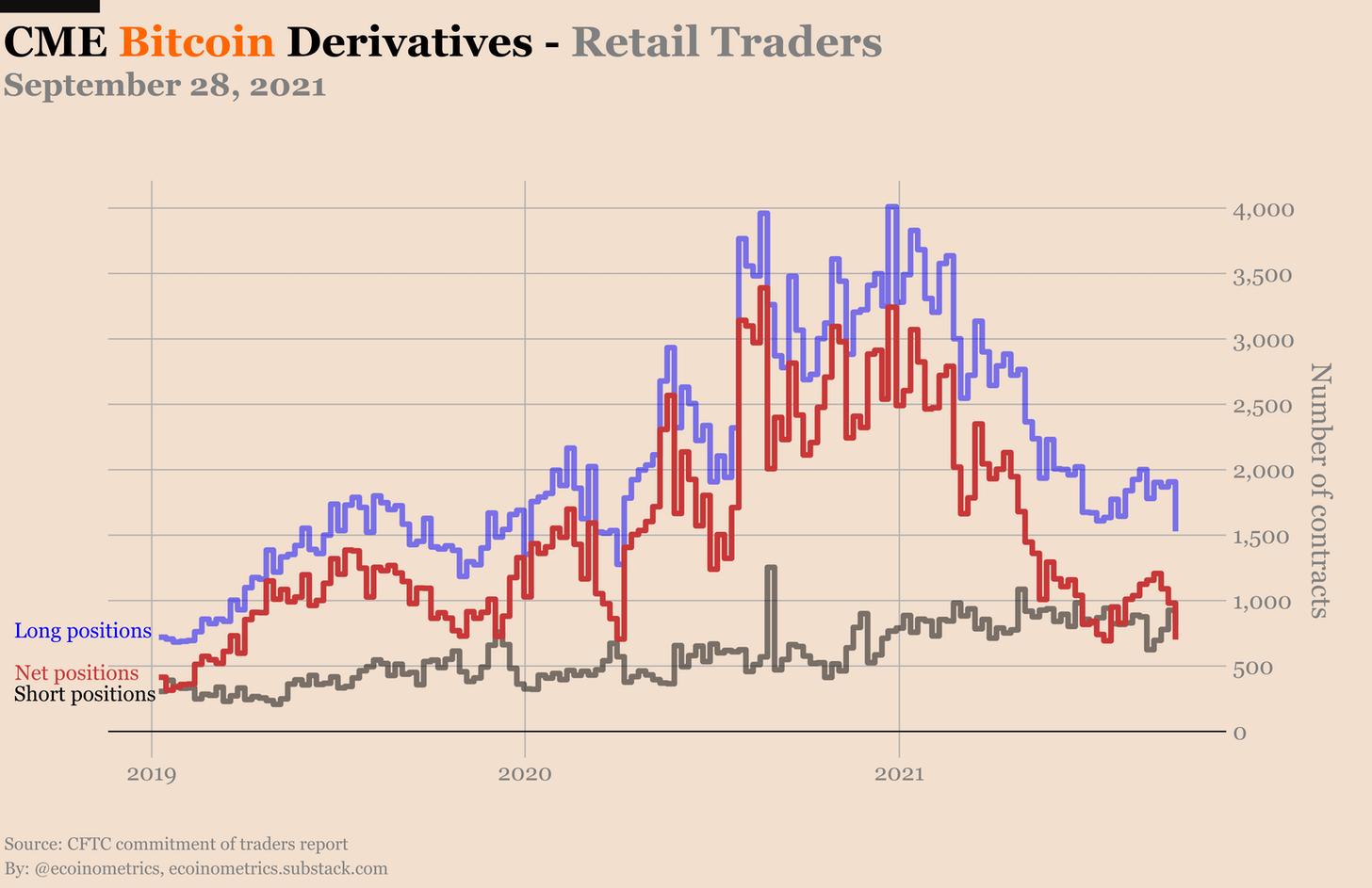 Derivati Bitcoin sul CME - trader retail