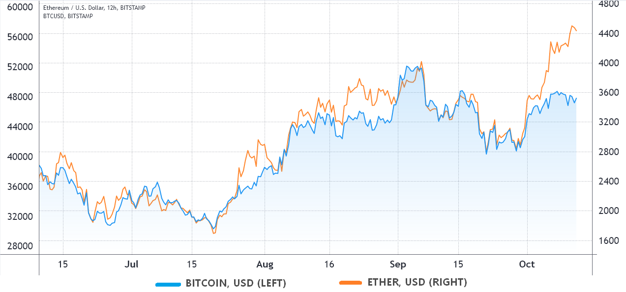 Traders pin Ethereum's route to new ATH to eventual Bitcoin ETF approval 1