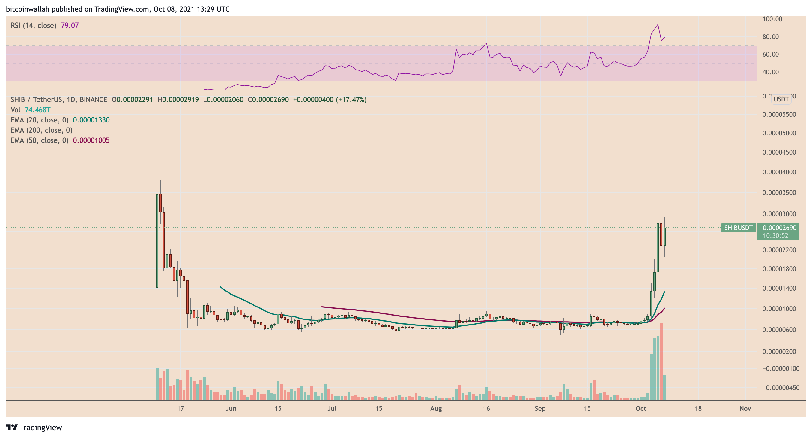 YourCryptoMind 7590a769-fe4e-47a4-beef-4d4bbf5092f9 'Much ow' ahead? Dogecoin chart fractal puts Shiba Inu's 390% QTD rally in danger