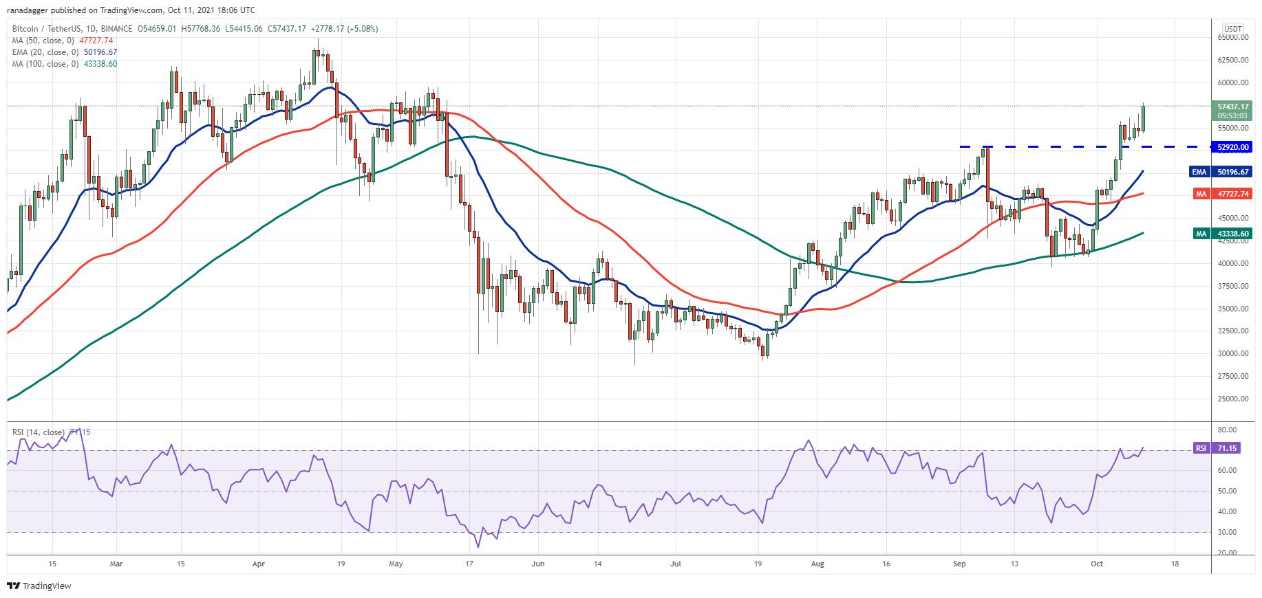 Price analysis 10/11: BTC, ETH, BNB, ADA, XRP, SOL, DOGE, DOT, LUNA, UNI2