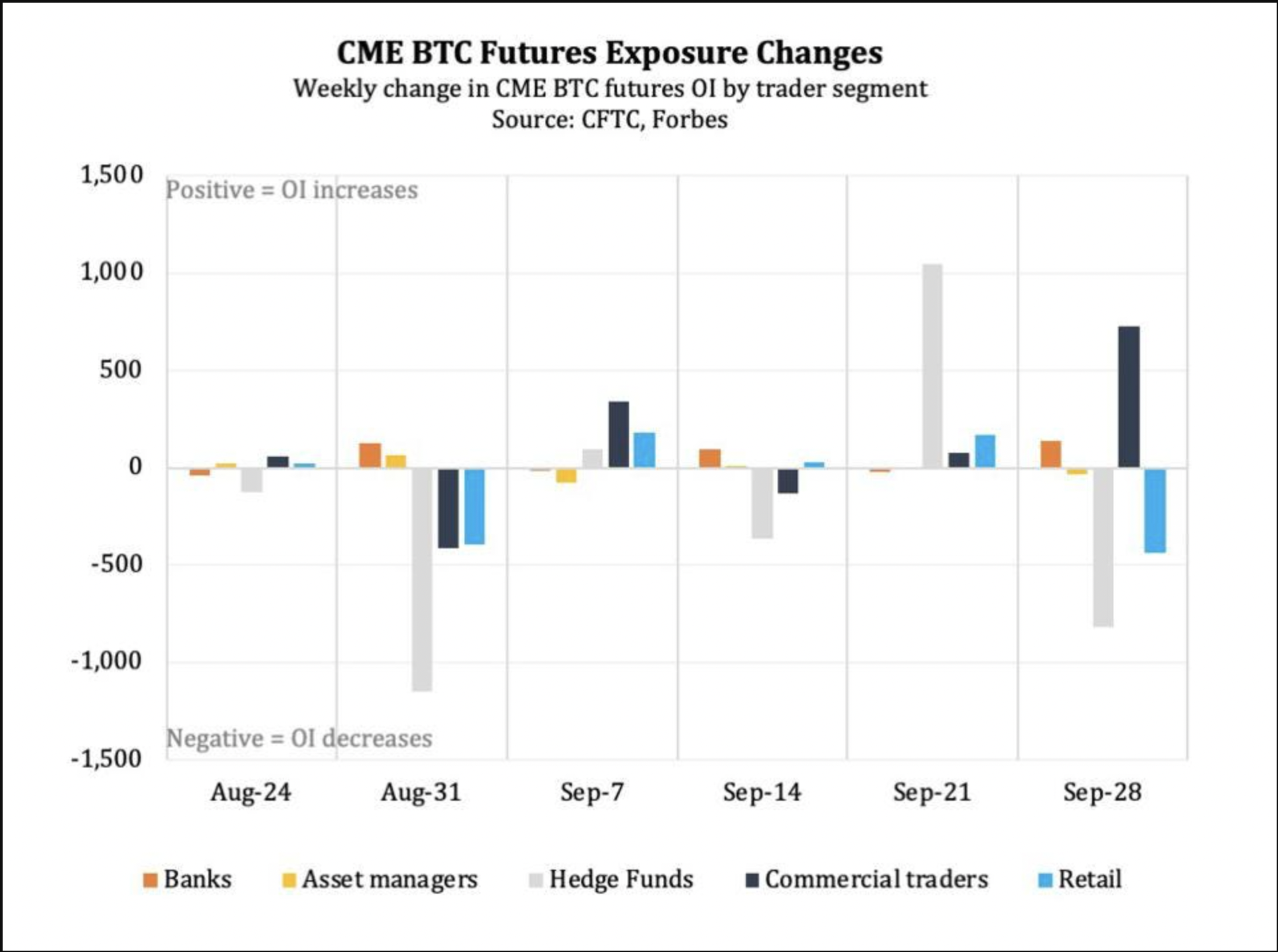 CME Bitcoin futures open interest hits 8-month high, greater than when BTC price was at $65K3