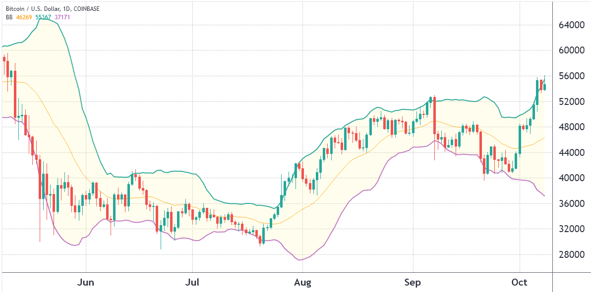 What Bitcoin correction? BTC price holds $55K despite several bearish indicators 2